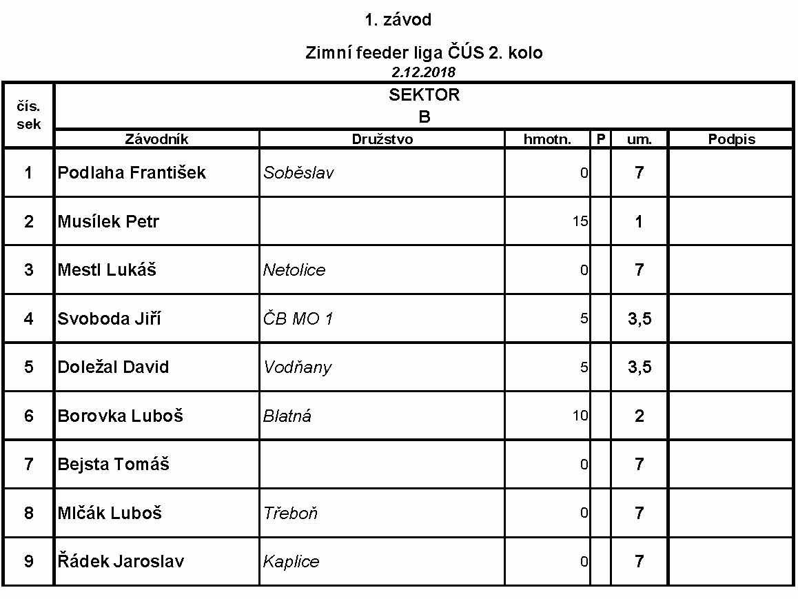 2. kolo Jč ZL 2018-19 Litvínovice - Výsledky