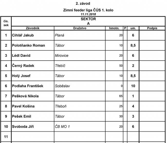 1. kolo Jč ZL 2018-19 Tábor - Výsledky