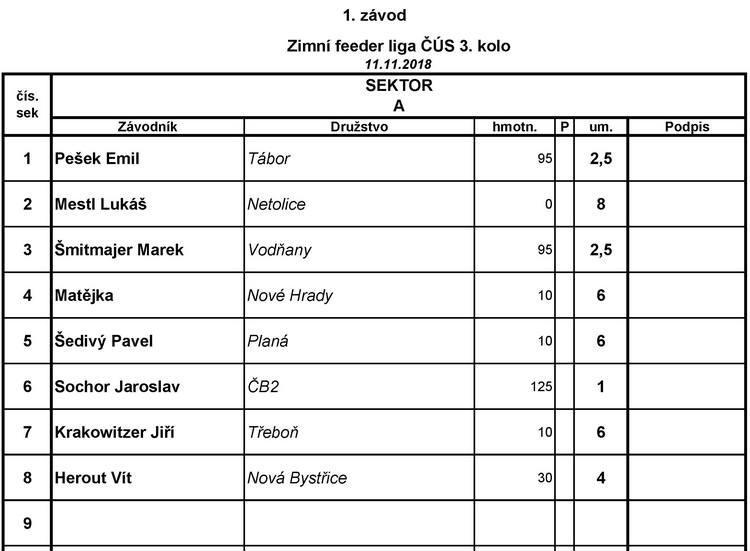 3. kolo Jč ZL 2018-19 Hněvkovice - Výsledky